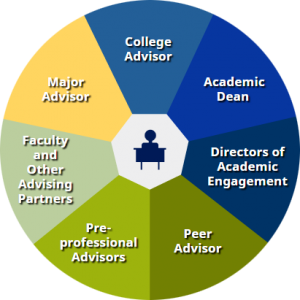 Advisor wheel logo
